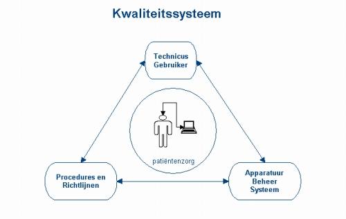 Medische technologie kwaliteitssysteem algemeen
